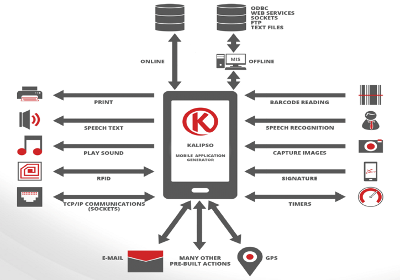 Codeware Creating an application using Sysdev Kalipso, per hour