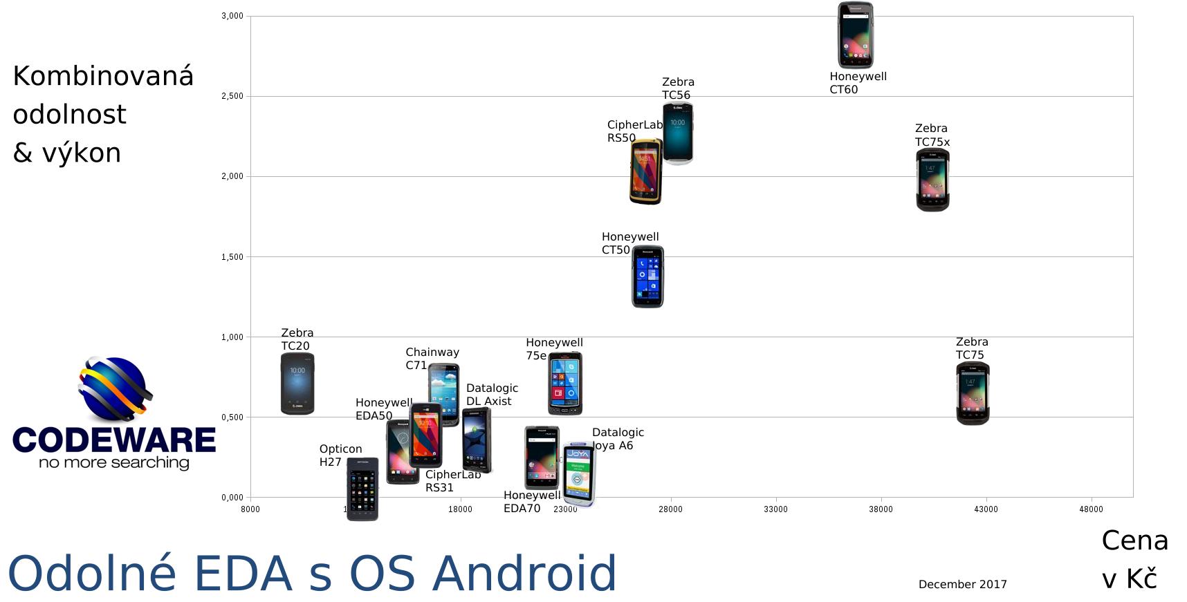 Srovnávací tabulka odolných smartphonů s operačním systémem Android na trhu ČR.
