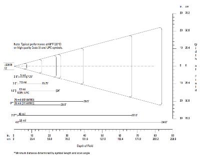 Snímací vzdálenost LS3578FZ