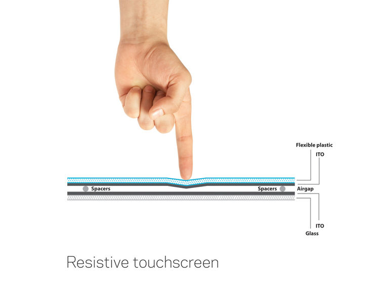 Picture of a resistive touchscreen